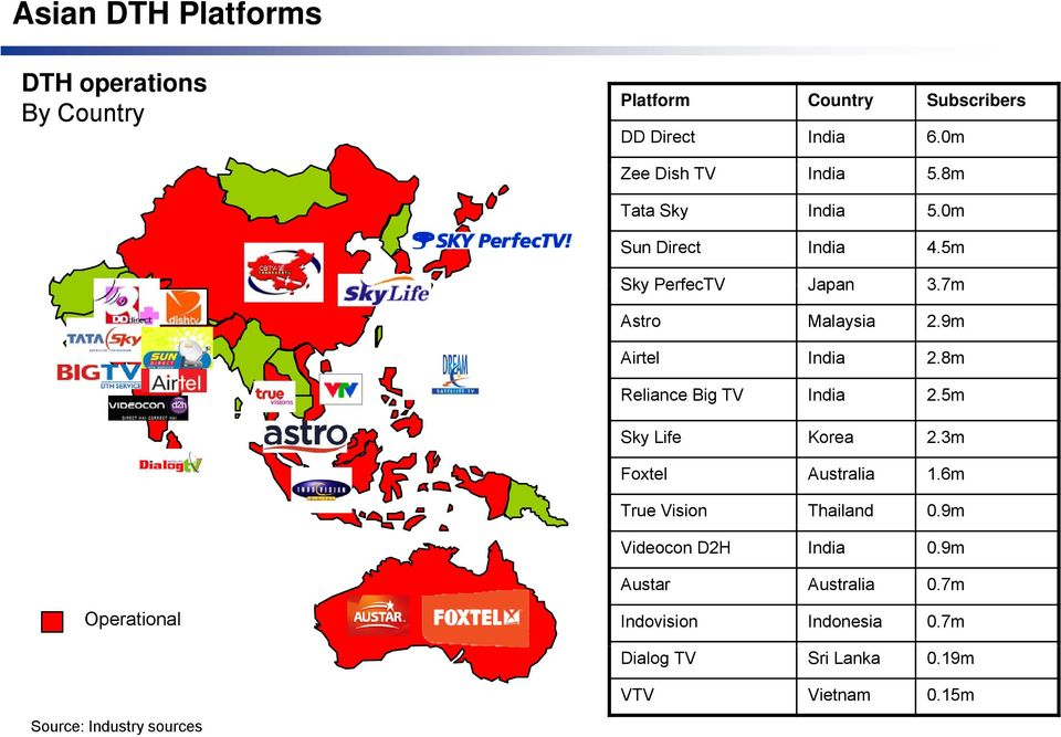 8m Reliance Big TV India 2.5m Sky Life Korea 2.3m Foxtel Australia 1.6m True Vision Thailand 0.9m Videocon D2H India 0.