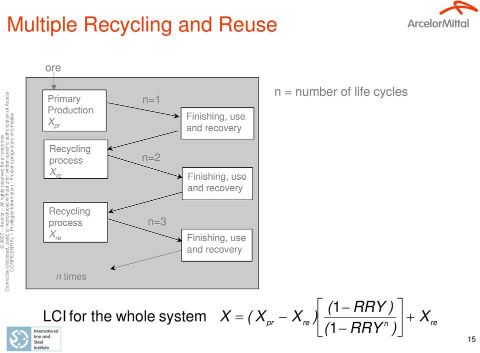 process X re Finishing, use and recovery n times n=1 n=2 n=3 n = number of