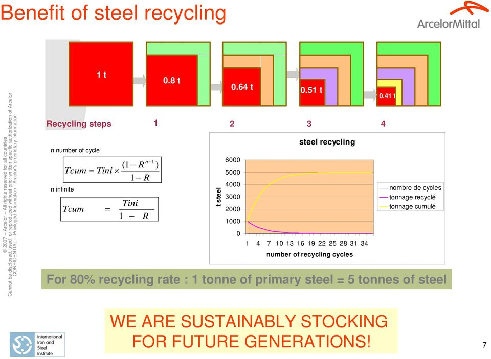 64 t 1 2 3 4 6000 5000 4000 3000 steel recycling For 80% recycling rate : 1 tonne of primary steel = 5 tonnes
