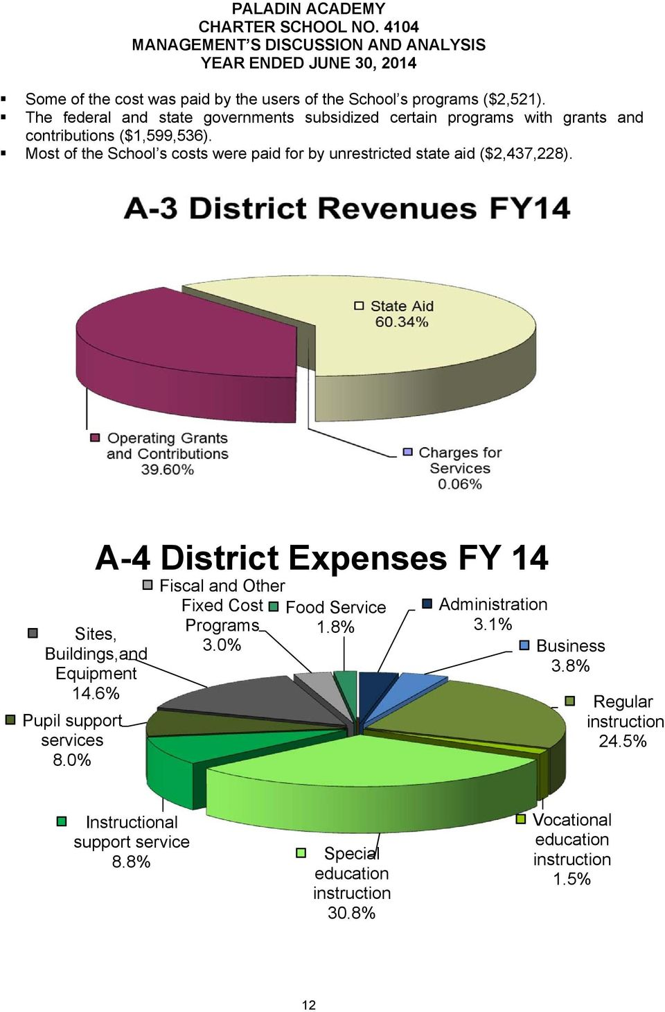 Most of the School s costs were paid for by unrestricted state aid ($2,437,228). Sites, Buildings,and Equipment 14.6% Pupil support services 8.