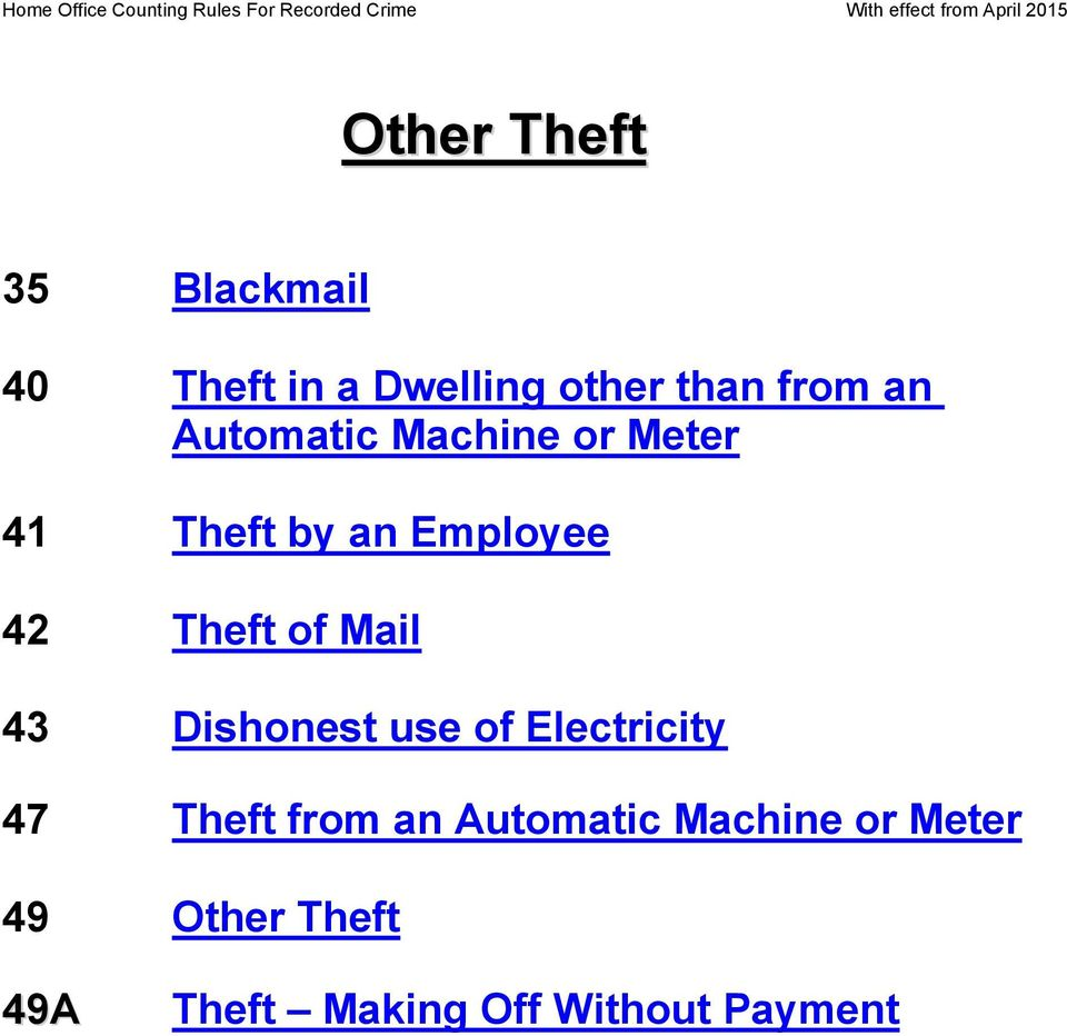 Mail 43 Dishonest use of Electricity 47 Theft from an Automatic
