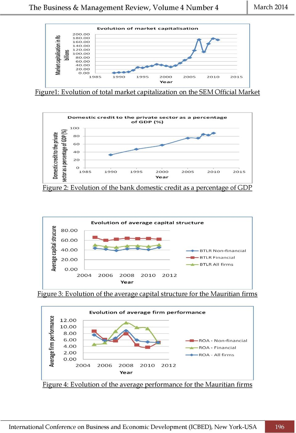 capital structure for the Mauritian firms Figure 4: Evolution of the average performance for