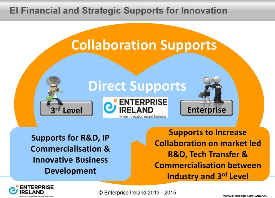 Commercialisation & Innovative Business Development Supports to Increase