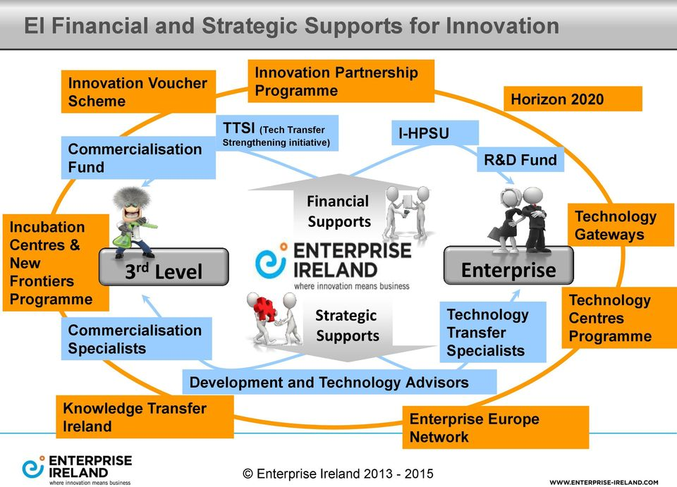 Programme 3 rd Level Enterprise Commercialisation Specialists Financial Supports Strategic Supports Technology Transfer