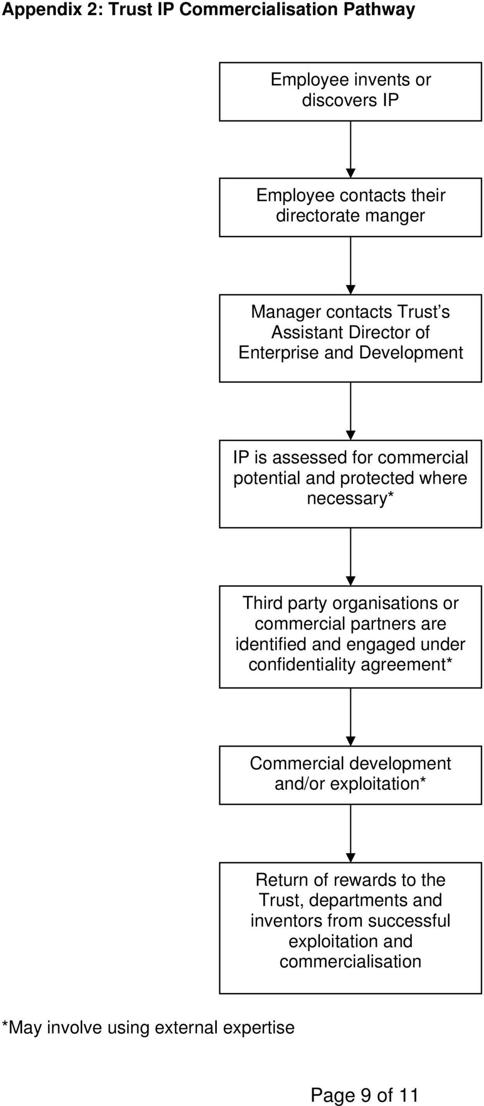 organisations or commercial partners are identified and engaged under confidentiality agreement* Commercial development and/or exploitation*