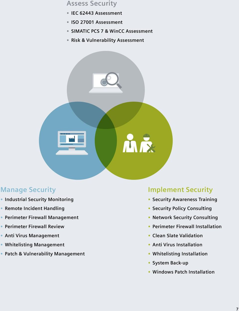 Whitelisting Management Patch & Vulnerability Management Implement Security Security Awareness Training Security Policy Consulting Network