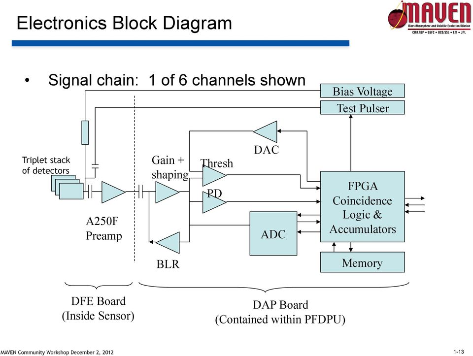 shaping Thresh PD DAC ADC FPGA Coincidence Logic & Accumulators BLR