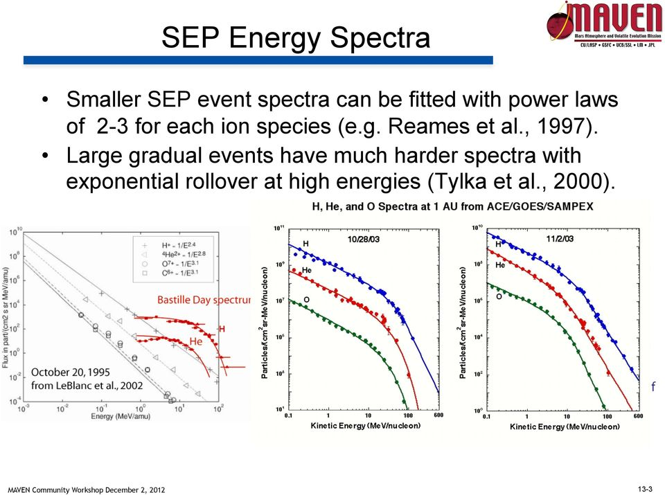 Large gradual events have much harder spectra with exponential