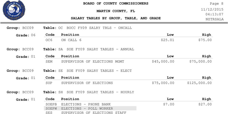 00 SE SOE FY09 SALRY TABLES - ELECT Grade: 01 SUP SUPERVISOR OF ELECTIONS $75,000.00 $125,000.