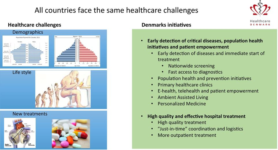diagnoshcs PopulaHon health and prevenhon inihahves Primary healthcare clinics E- health, telehealth and pahent empowerment Ambient Assisted Living