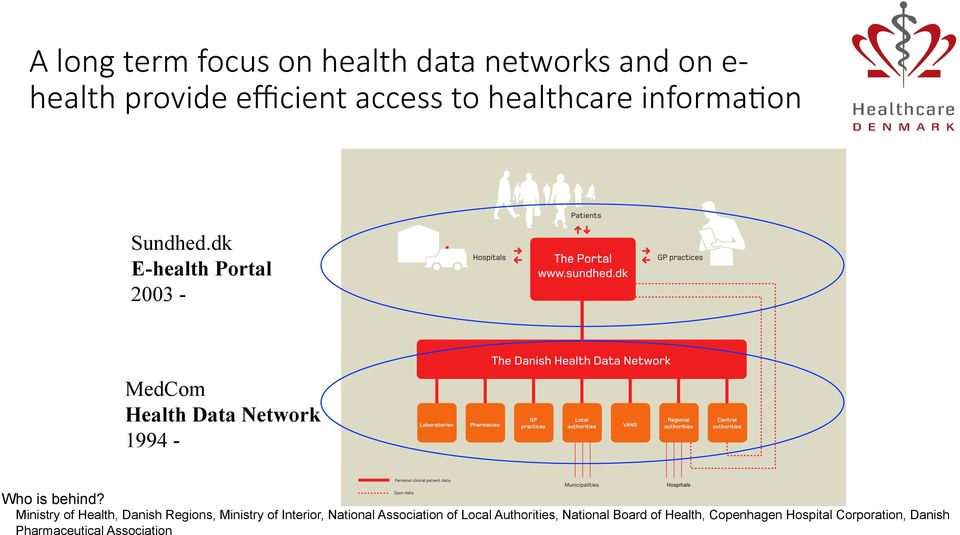 dk E-health Portal 2003 - MedCom Health Data Network 1994 - Who is behind?