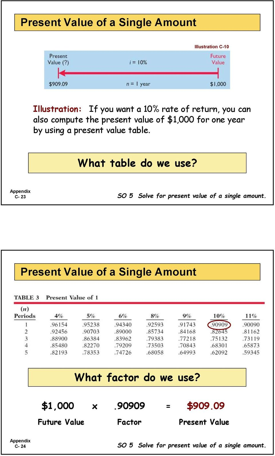 C- 23 SO 5 Solve for present value of a single amount. Present Value of a Single Amount What factor do we use?