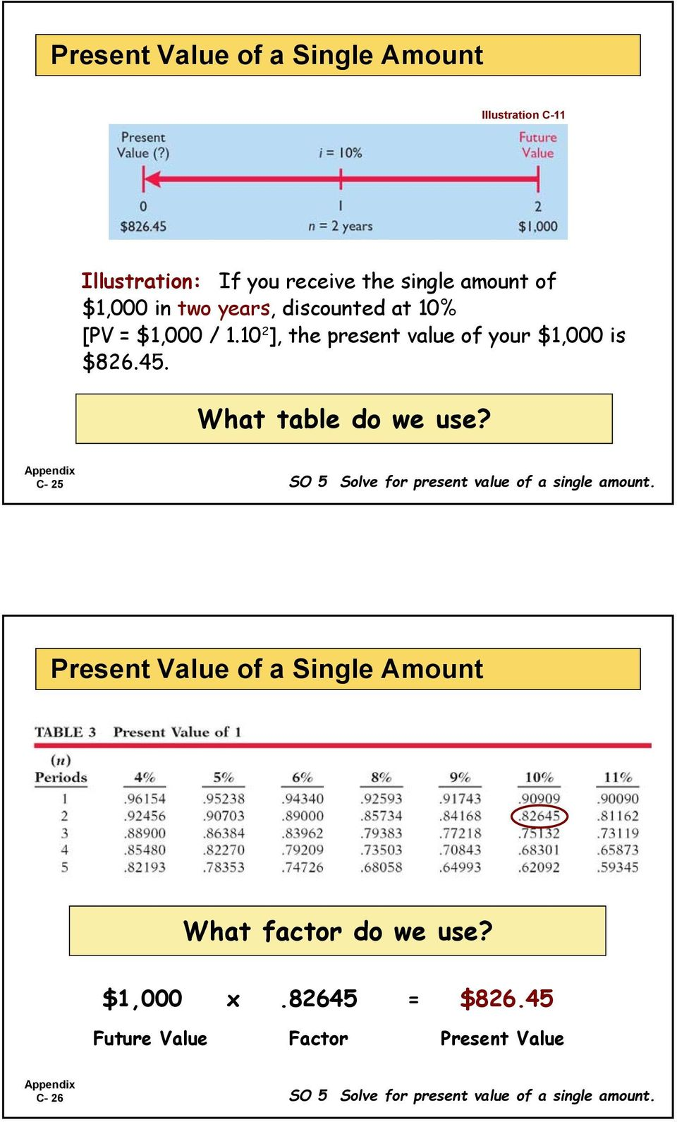 What table do we use? C- 25 SO 5 Solve for present value of a single amount.