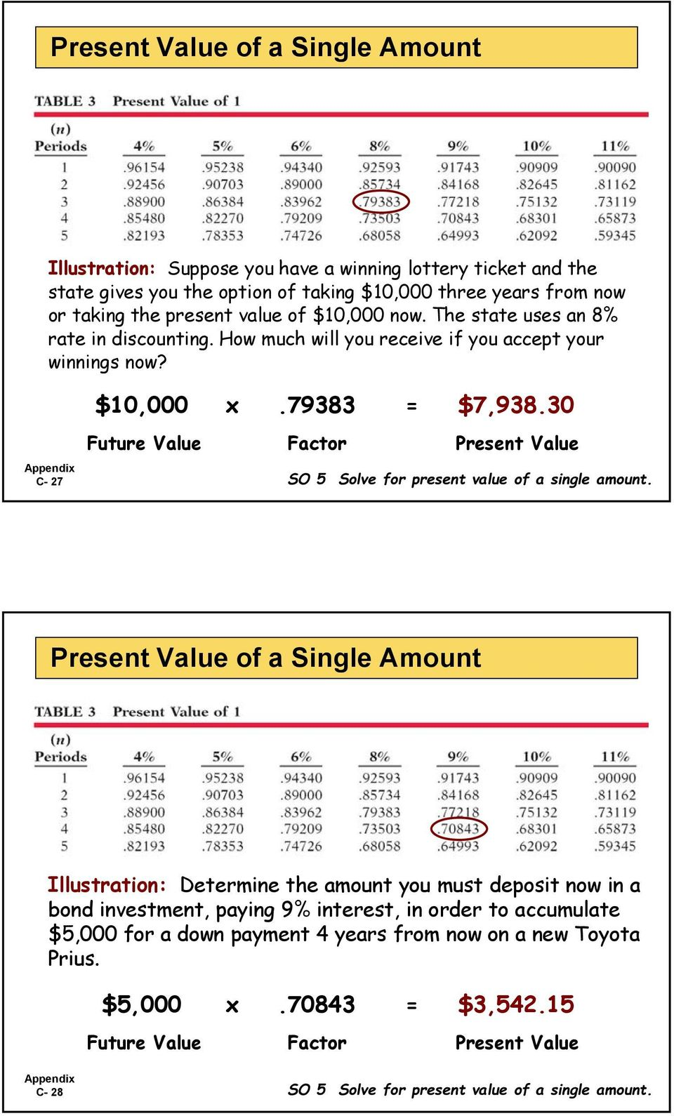 30 C- 27 Future Value Factor Present Value SO 5 Solve for present value of a single amount.