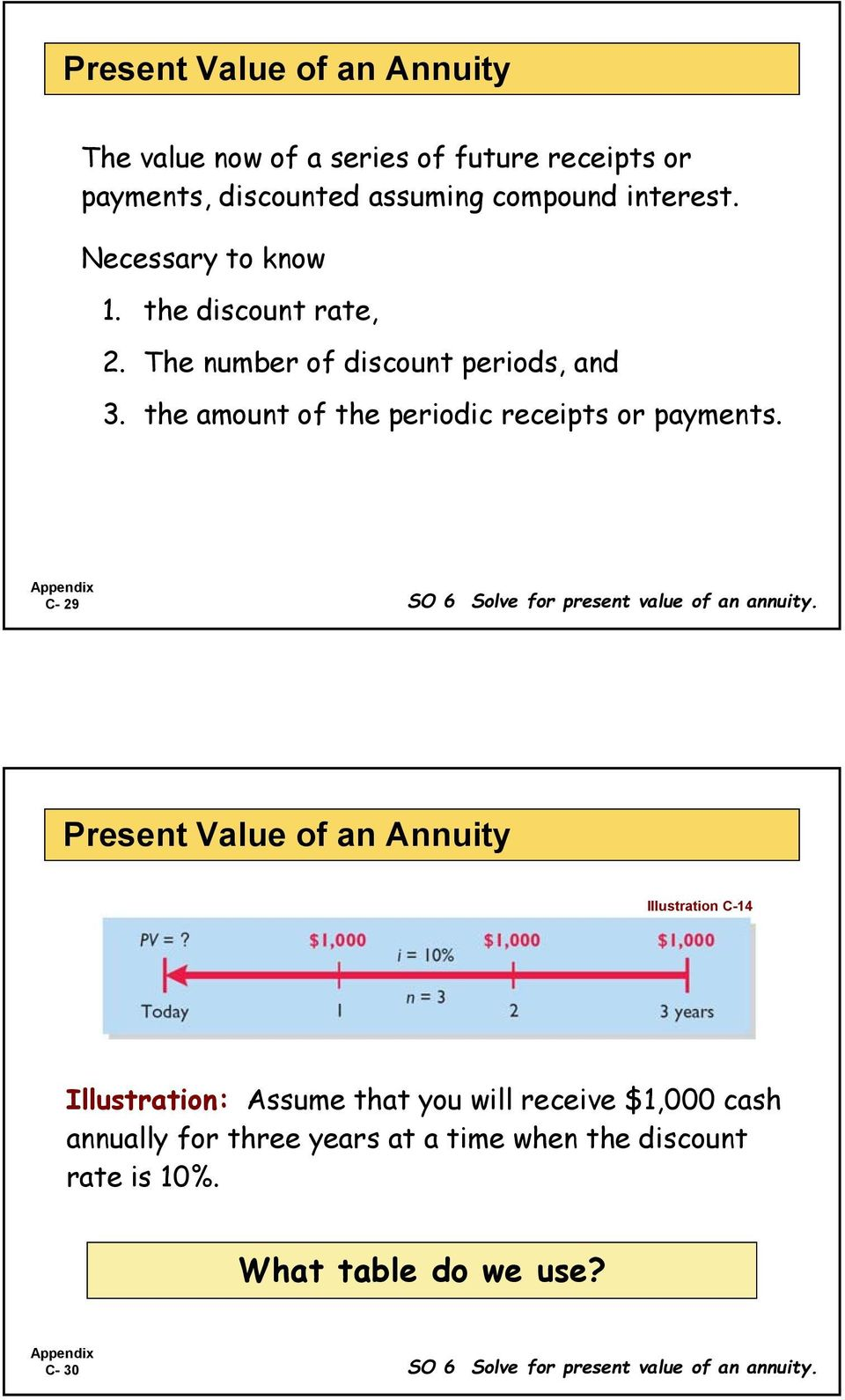 C- 29 SO 6 Solve for present value of an annuity.