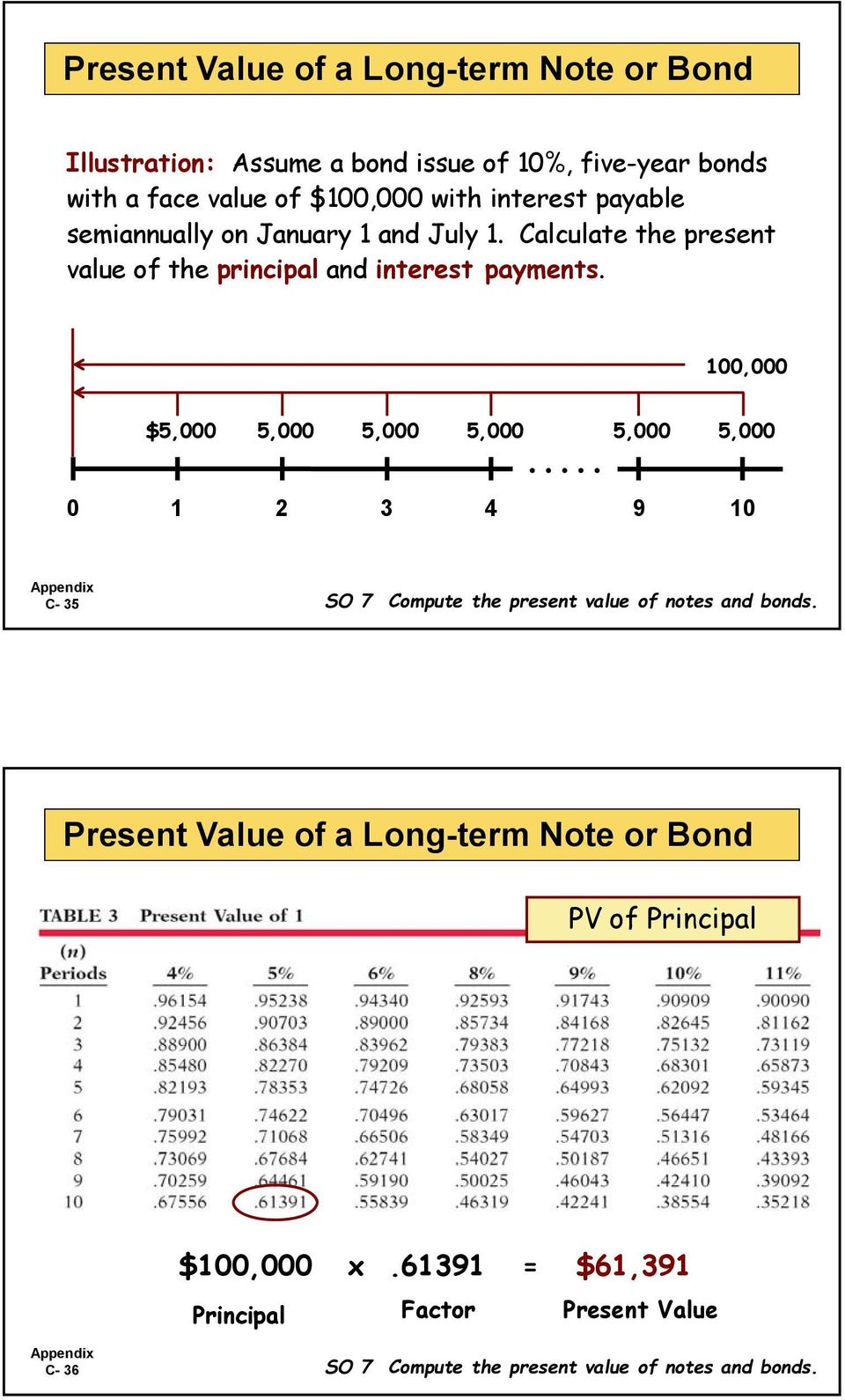 100,000 $5,000 5,000 5,000 5,000 5,000 5,000..... 0 1 2 3 4 9 10 C- 35 SO 7 Compute the present value of notes and bonds.