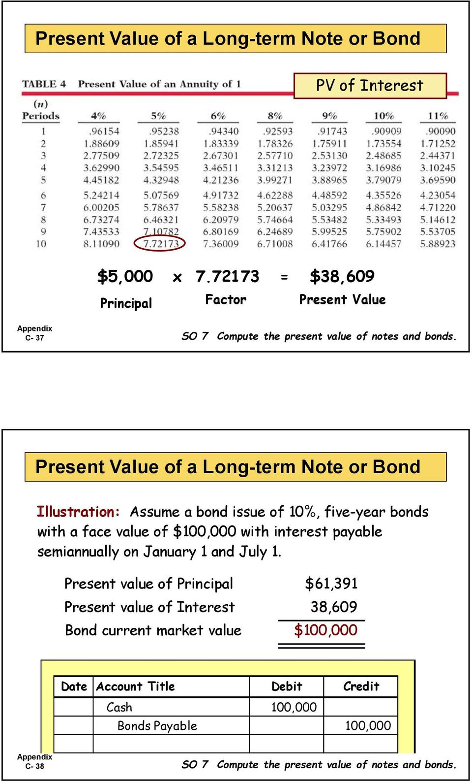 Present Value of a Long-term Note or Bond Illustration: Assume a bond issue of 10%, five-year bonds with a face value of $100,000 with interest