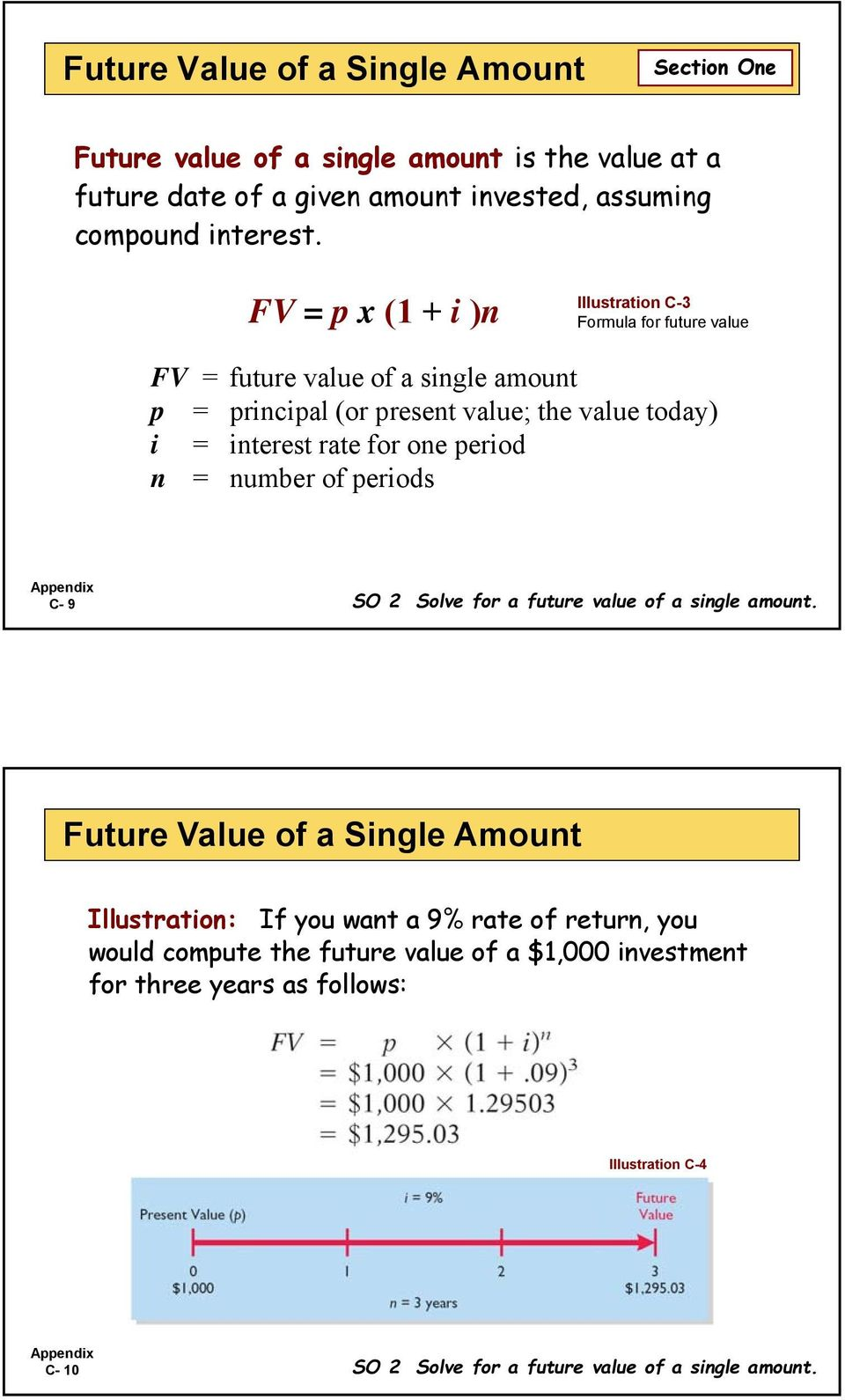 rate for one period n = number of periods C- 9 SO 2 Solve for a future value of a single amount.