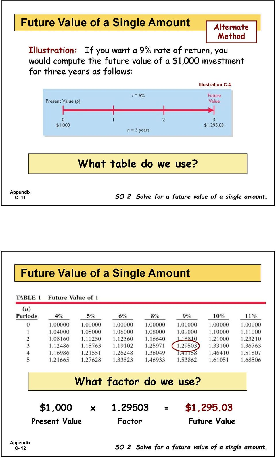 use? C- 11 SO 2 Solve for a future value of a single amount.
