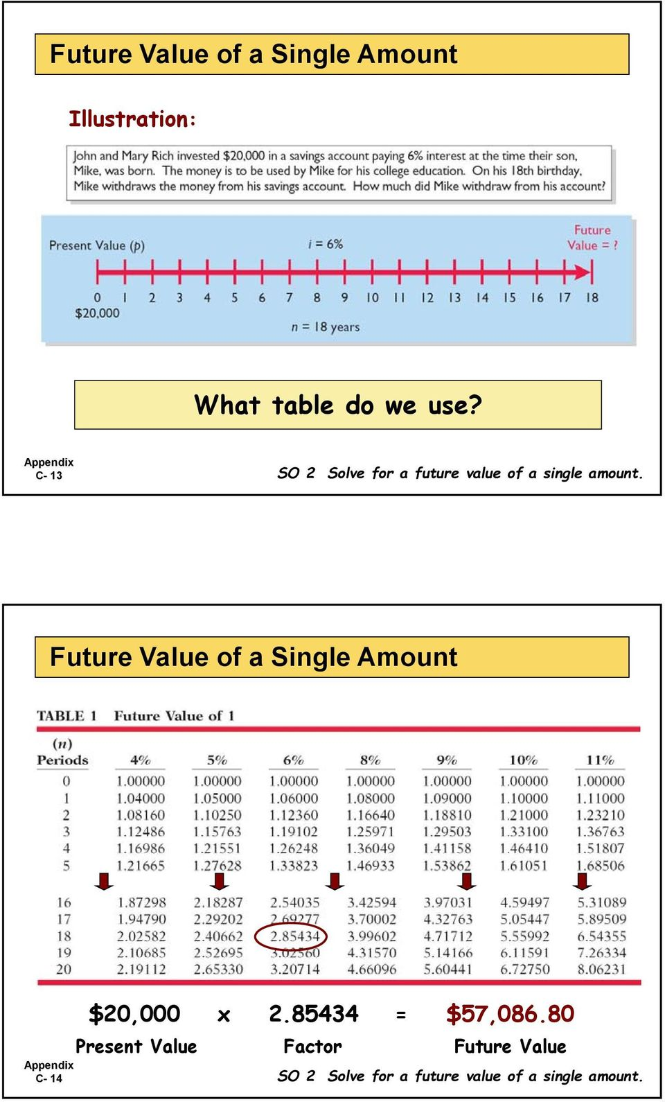 Future Value of a Single Amount C- 14 $20,000 x 2.85434 = $57,086.