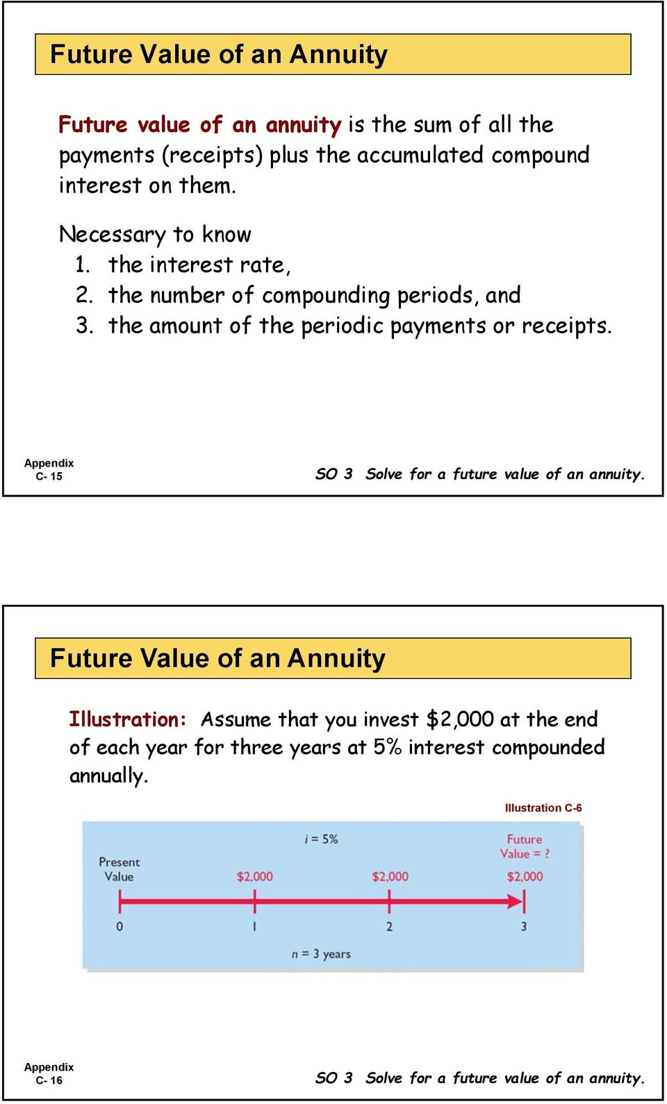 the amount of the periodic payments or receipts. C- 15 SO 3 Solve for a future value of an annuity.