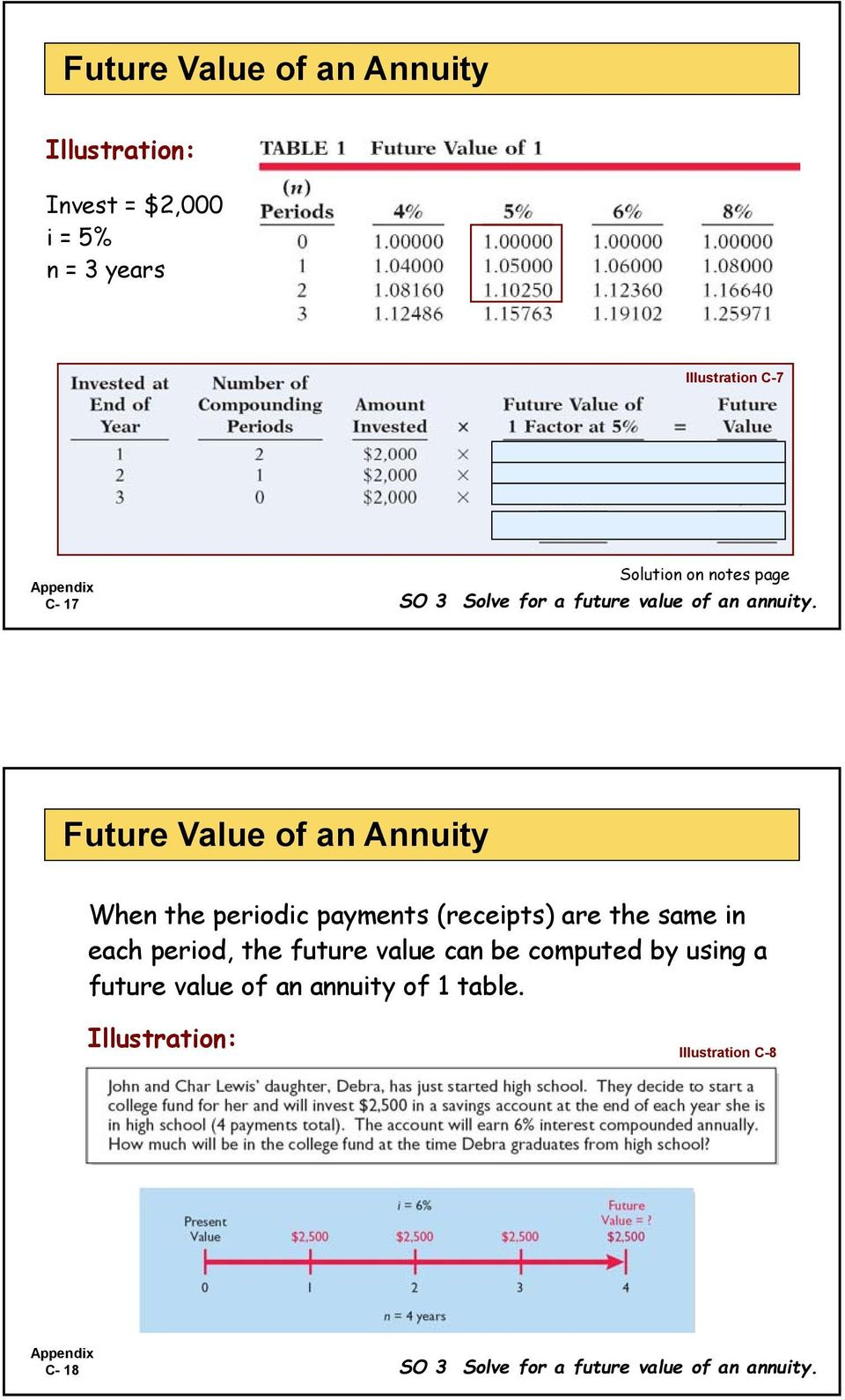Future Value of an Annuity When the periodic payments (receipts) are the same in each period, the future