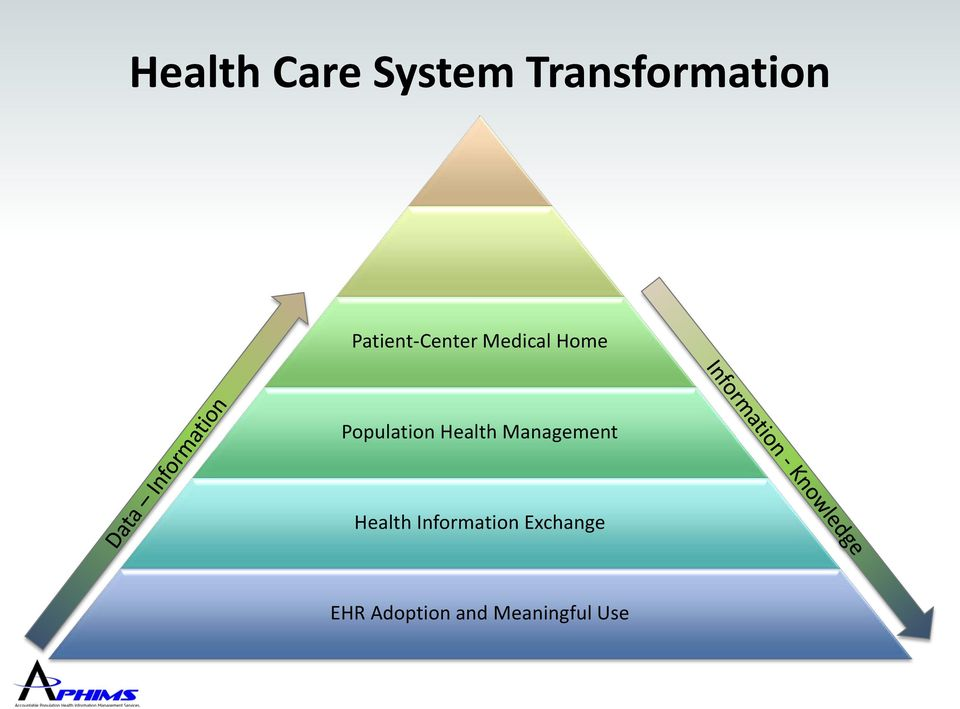 Population Health Management Health