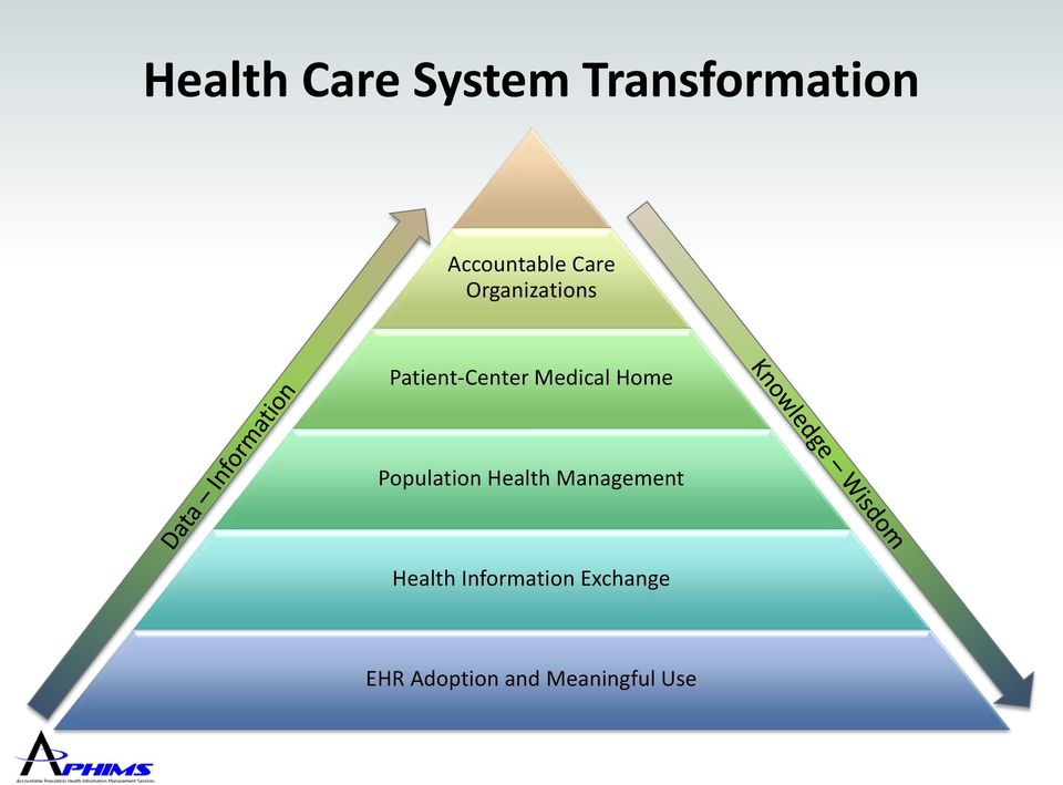 Home Population Health Management Health