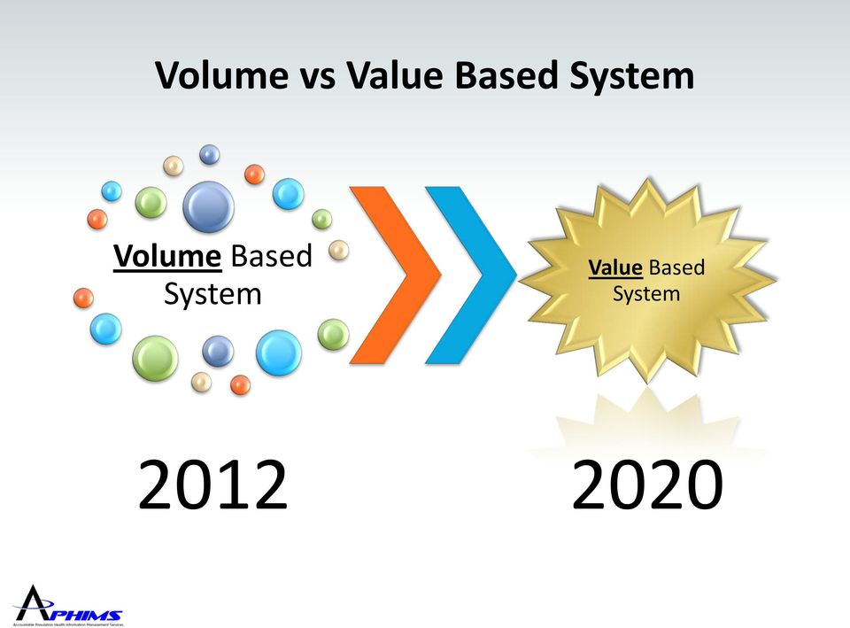 Based System Value