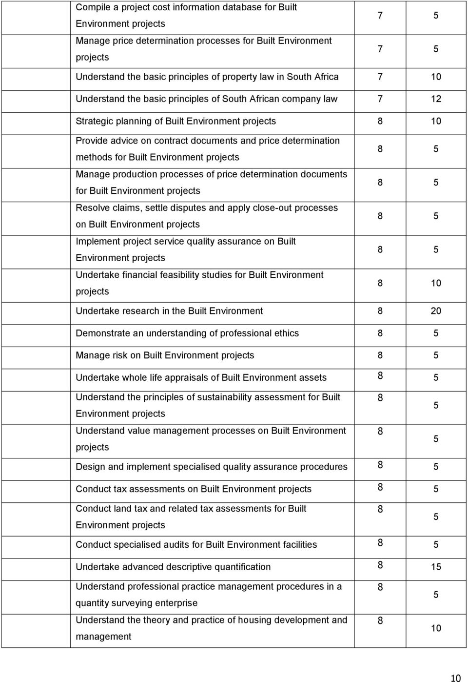 determination documents for Built Resolve claims, settle disputes and apply close-out processes on Built Implement project service quality assurance on Built Undertake financial feasibility studies