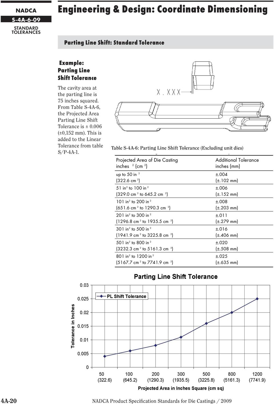 025 Table S--6: Parting Line Shift Tolerance (Excluding unit dies) Table SP-4-6 Parting Line Shift Tolerance (excluding unit dies) Projected Area of Die Casting inches 2 (cm 2 ) up to 50 in 2 (322.