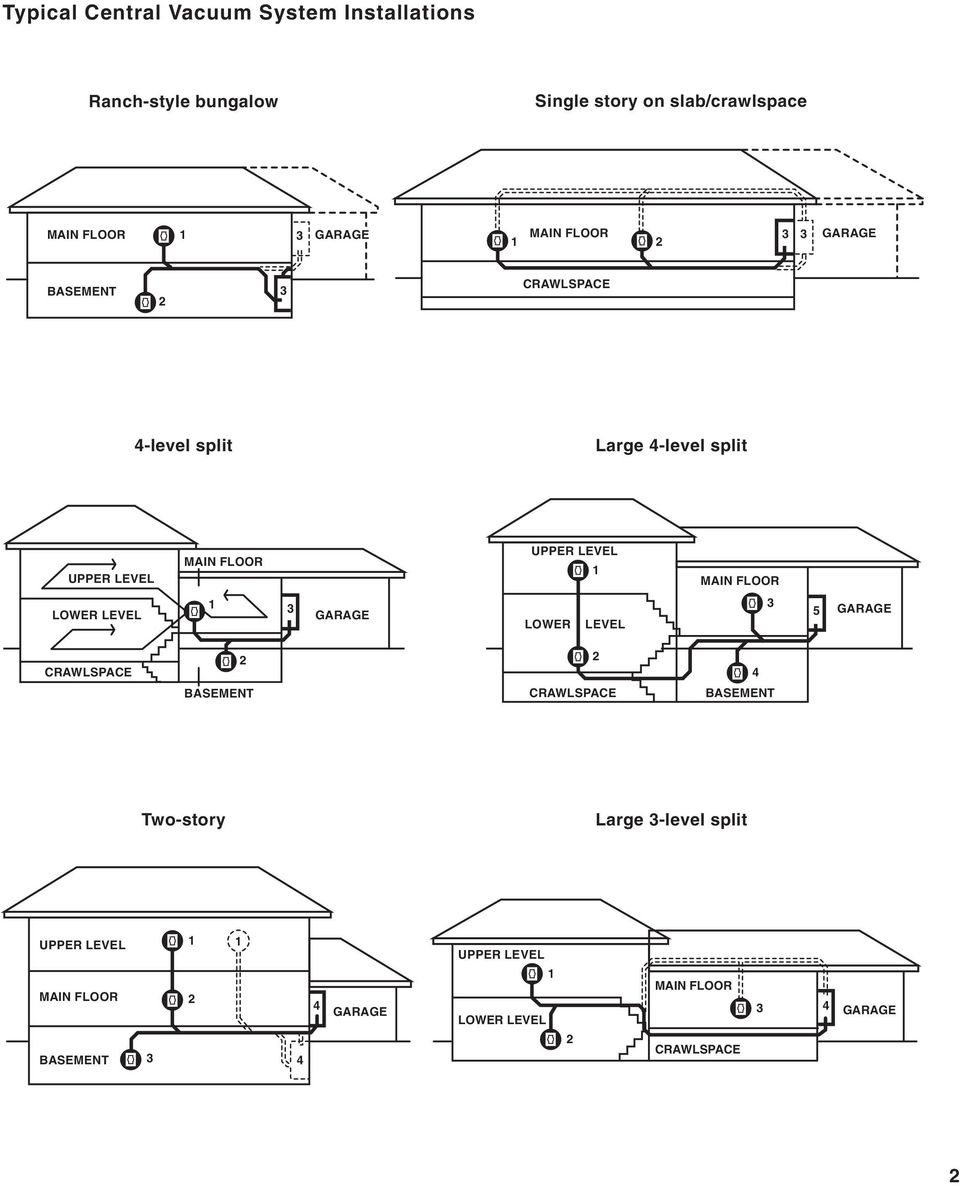 Typical Central Vacuum System Installations Pdf Cleaner Wiring Diagram Together With Types Of Main Floor Lower Level 1 Garage 5 Crawlspace 2 4 Basement