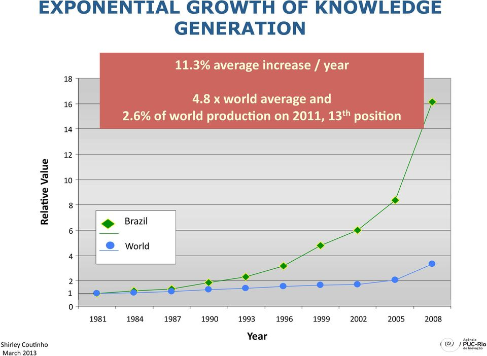 6% of world produc9on on 2011, 13 th posi9on Rela9ve Value 12