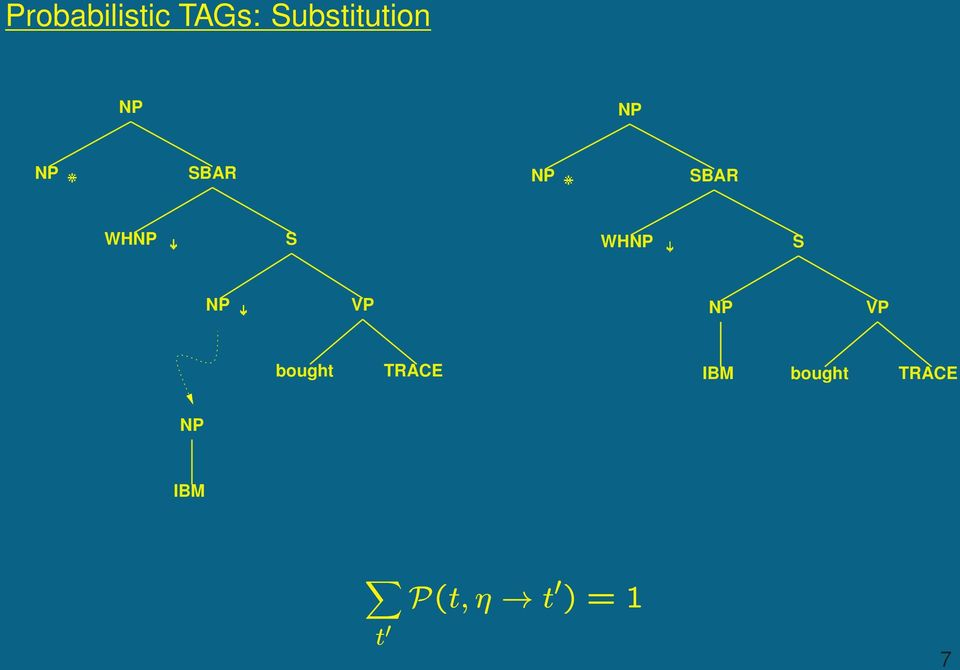 TAGs: Substitution SBAR