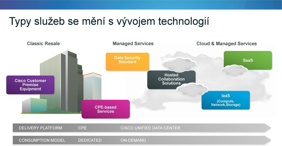 CPE-based Services IaaS (Compute, Network,Storage) DELIVERY PLATFORM CPE CISCO UNIFIED DATA CENTER