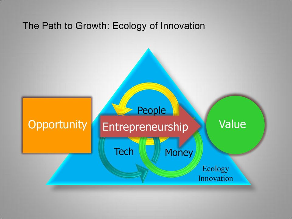 People Entrepreneurship