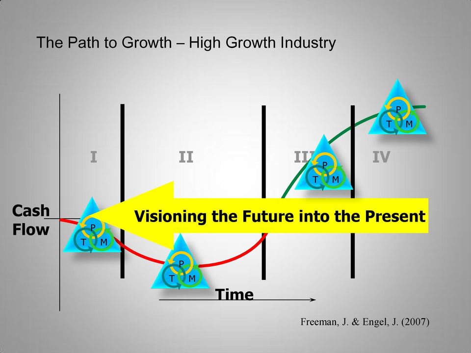 Visioning the Future into the Present P