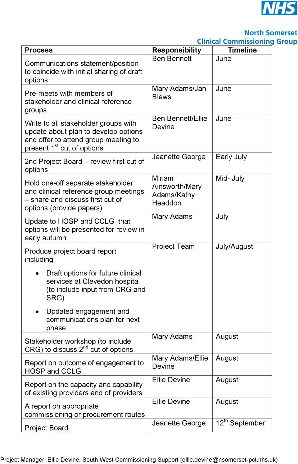 separate stakeholder and clinical reference group meetings share and discuss first cut of options (provide papers) Update to HOSP and CCLG that options will be presented for review in early autumn