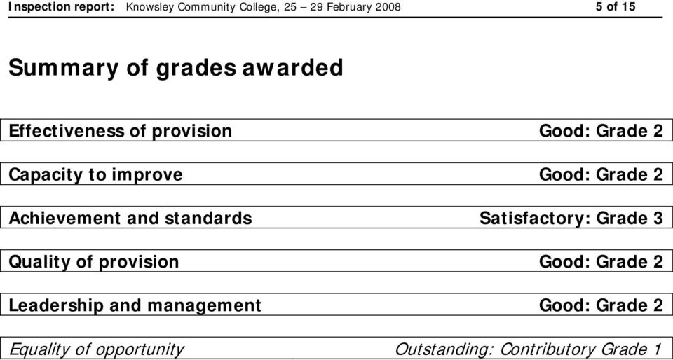 2 Achievement and standards Satisfactory: Grade 3 Quality of provision Good: Grade 2