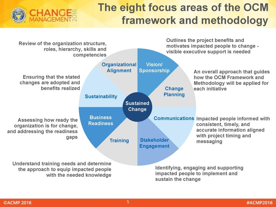 gaps Sustainability Business Readiness Organizational Alignment Training Sustained Change Vision/ Sponsorship Change Planning Communications Stakeholder Engagement An overall approach that guides how