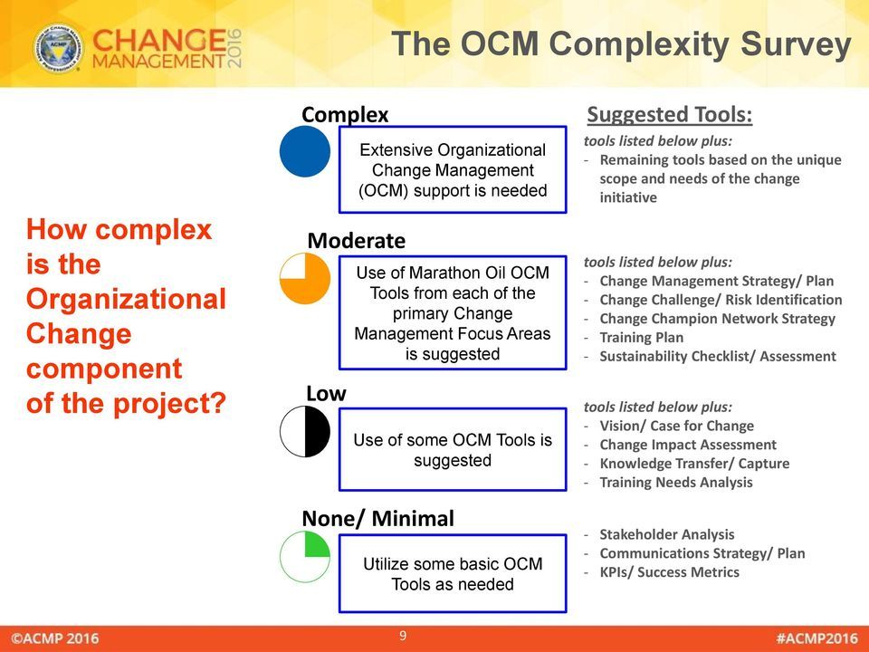 OCM Tools is suggested None/ Minimal Utilize some basic OCM Tools as needed Suggested Tools: tools listed below plus: - Remaining tools based on the unique scope and needs of the change initiative