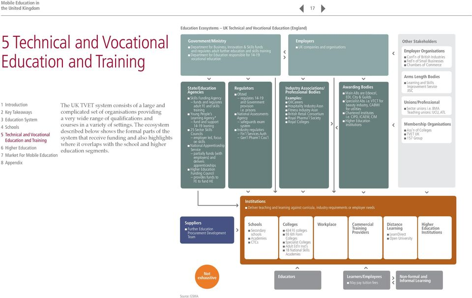 Education Ecosystems UK Technical and Vocational Education (England) Education Ecosystems UK Technical and Vocational Education (England) Government/Ministry Department for Business, Innovation &