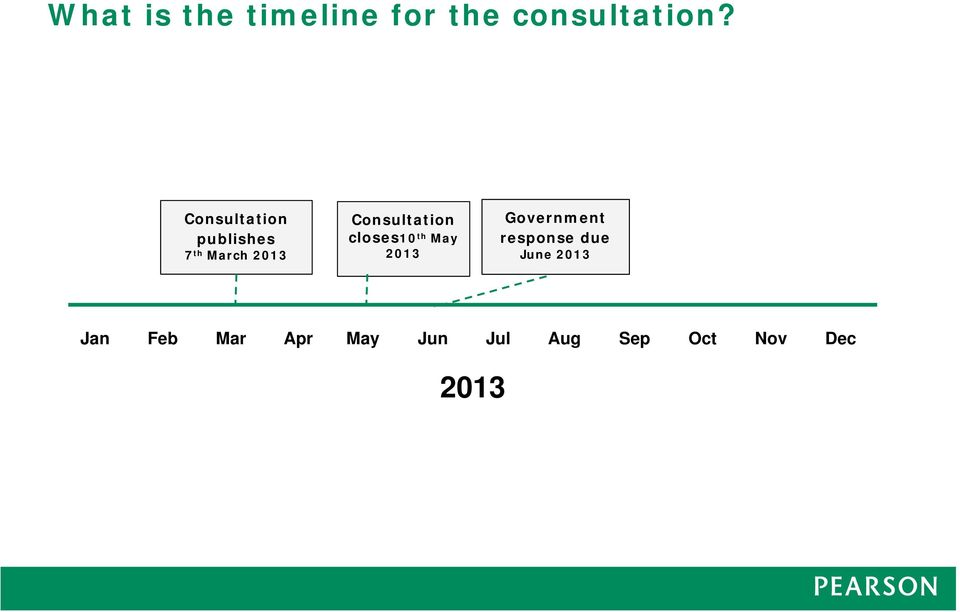 Consultation closes10 th May 2013 Government