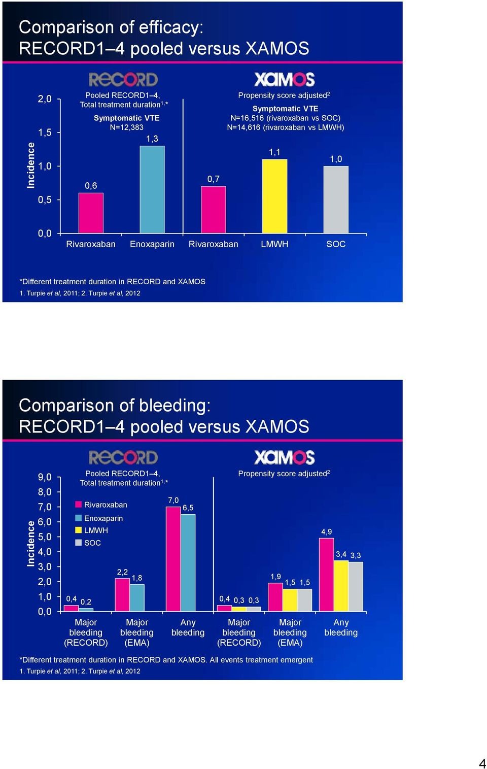 Turpie et al, 2012 Comparison of bleeding: RECORD1 4 pooled versus XAMOS 9,0 8,0 7,0 6,0 5,0 4,0 3,0 2,0 1,0 0,0 Pooled RECORD1 4, Total treatment duration 1, * 0,4 0,2 Enoxaparin LMWH SOC Major