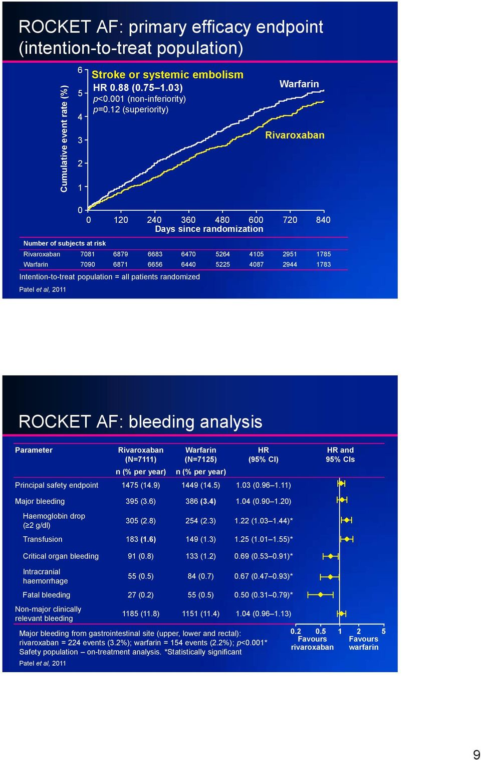 1783 Intention-to-treat population = all patients randomized Patel et al, 2011 ROCKET AF: bleeding analysis Parameter (N=7111) n (% per year) Warfarin (N=7125) n (% per year) HR (95% CI) Principal
