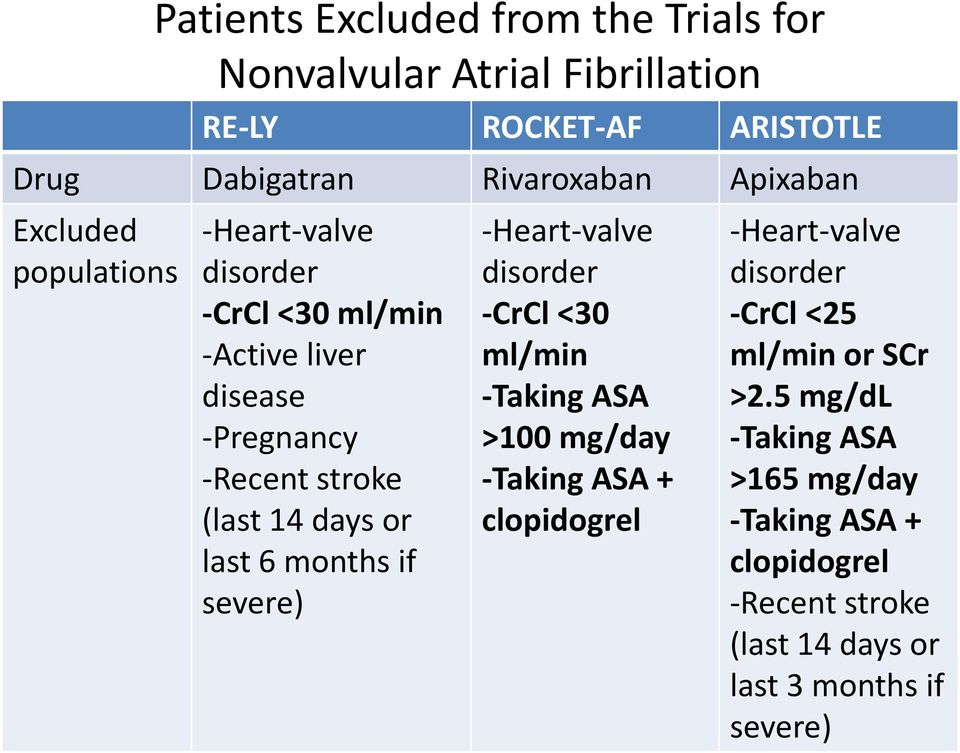 months if severe) -Heart-valve disorder -CrCl <30 ml/min -Taking ASA >100 mg/day -Taking ASA + clopidogrel -Heart-valve disorder