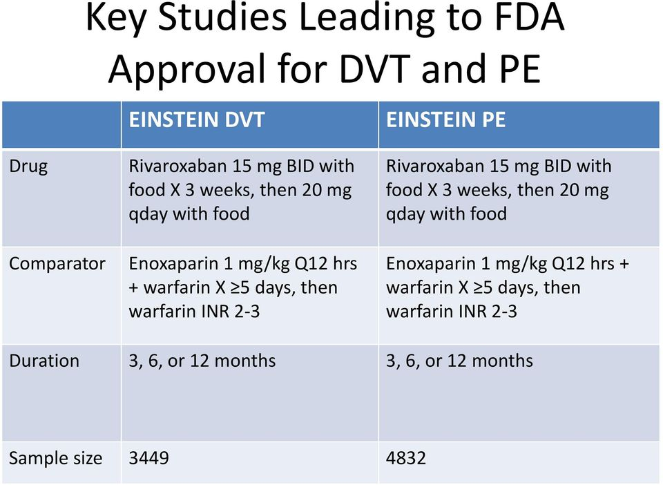 2-3 EINSTEIN PE Rivaroxaban 15 mg BID with  2-3 Duration 3, 6, or 12 months 3, 6, or 12 months Sample size