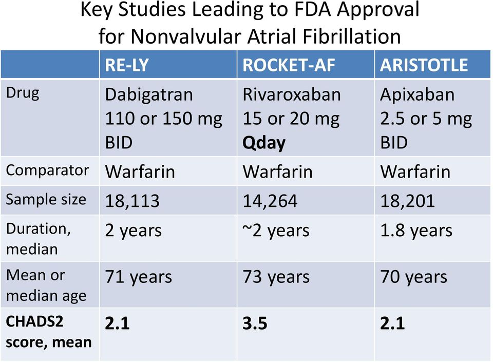 5 or 5 mg BID Comparator Warfarin Warfarin Warfarin Sample size 18,113 14,264 18,201 Duration,