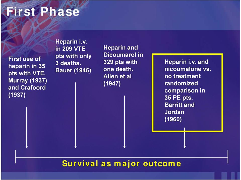 Bauer (1946) Heparin and Dicoumarol in 329 pts with one death.