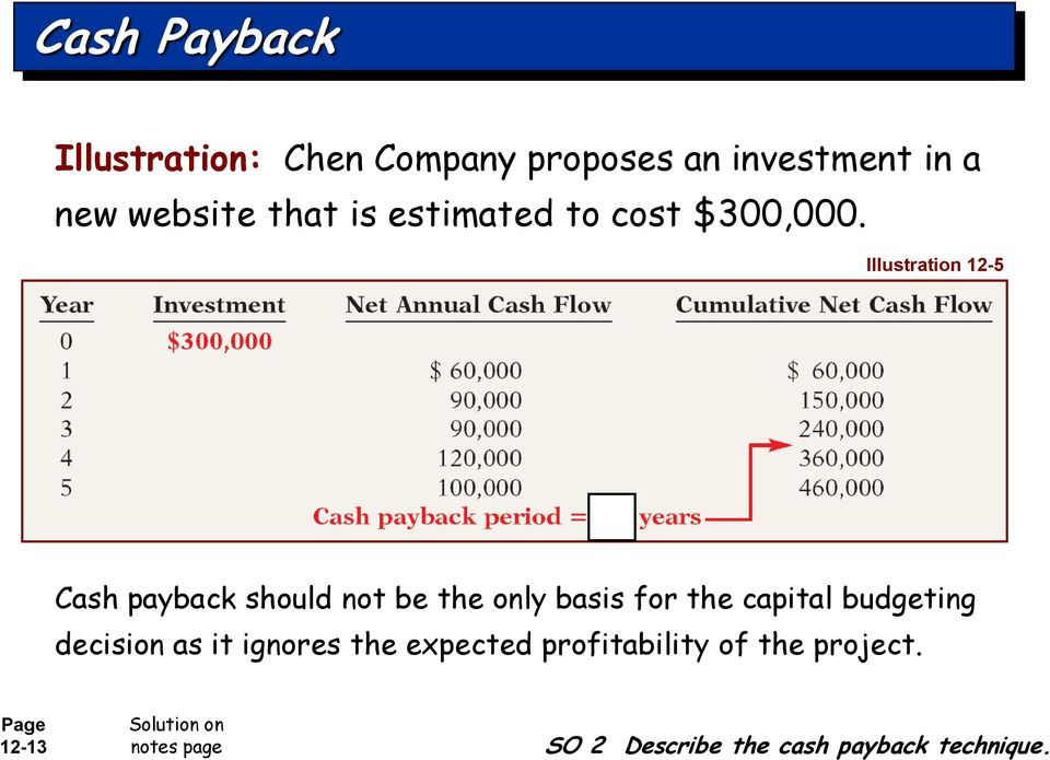 Illustration 12-5 Cash payback should not be the only basis for the capital